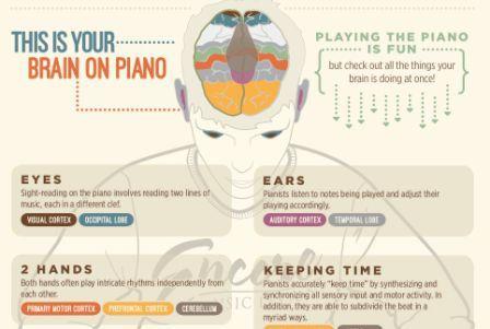 فواید نواختن پیانو