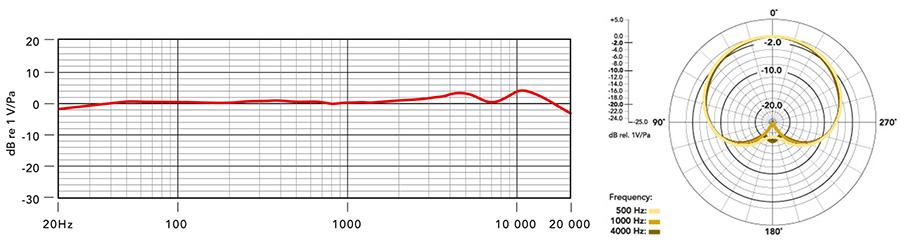 Rode K2 میکروفن